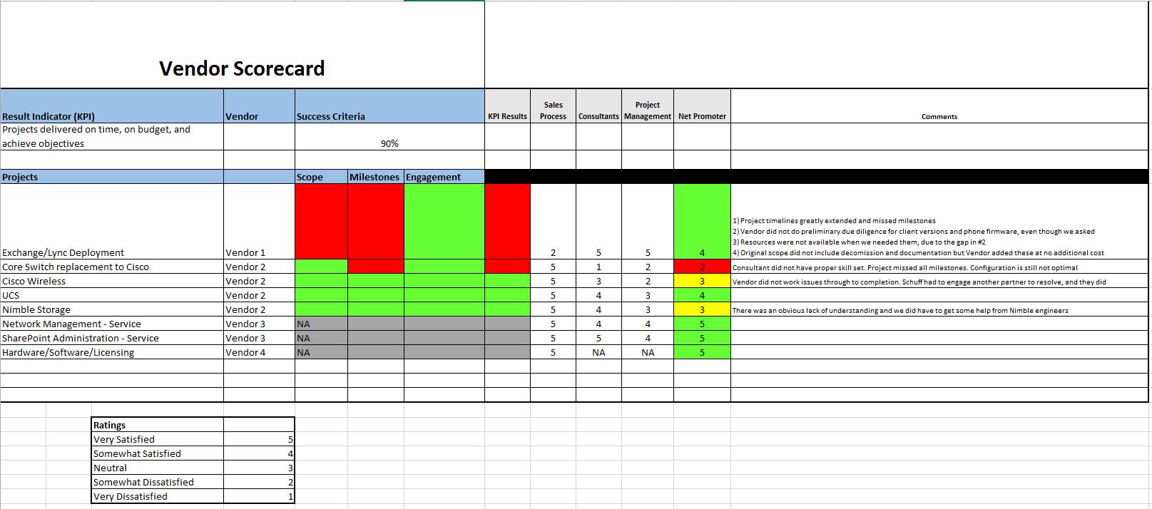 vendor scorecard